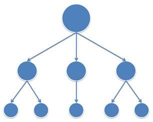 hub-and-spoke-chart-2