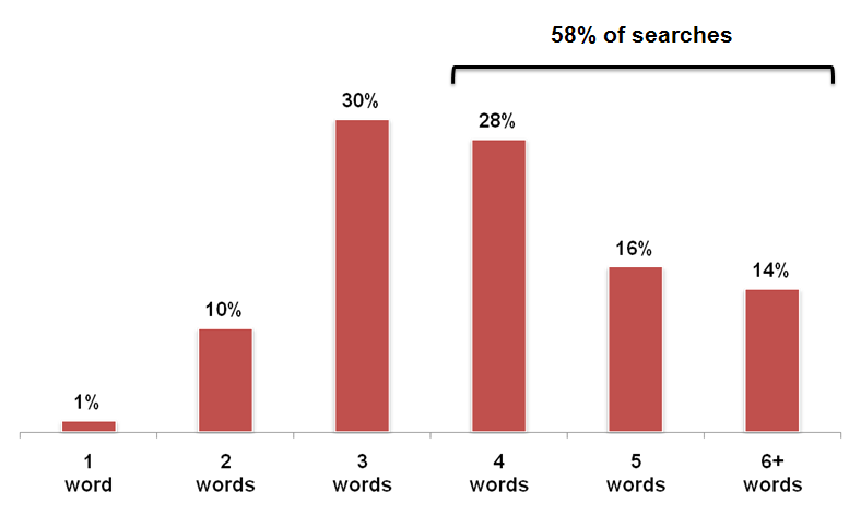 short-tail-vs-long-tail-searches